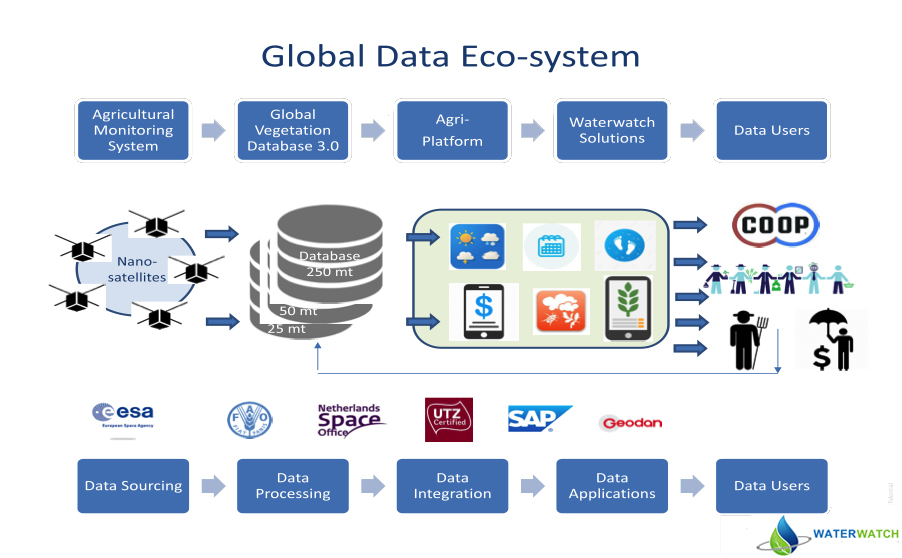 Global Data Ecosystem Waterwatch Cooperative